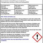 Hydra Fontaine Liquid Blue Pond Dye 500ml Algues/contrôle des mauvaises herbes de la marque HYDRA image 1 produit